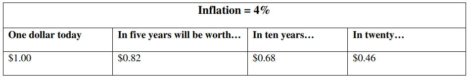 Cost of Inflation