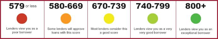 FICO Score, How To Raise my credit Score